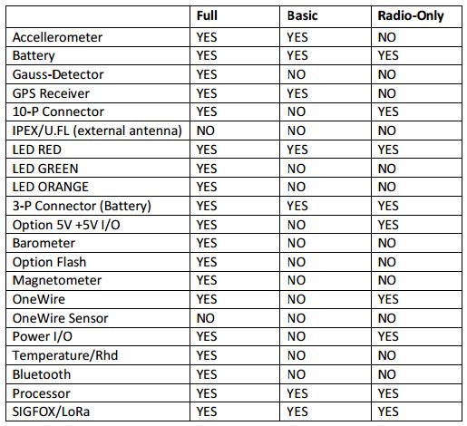 ITalks MCS 1608 i/o Sigfox sensor met i/o en 1-Wire | Producten | MCS