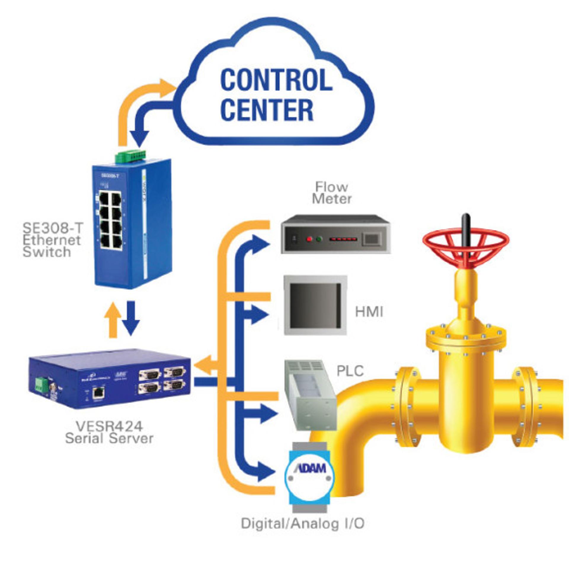Advantech EKI-5725I, 5 Port 10/100/1000 (Monitored) | Producten | MCS