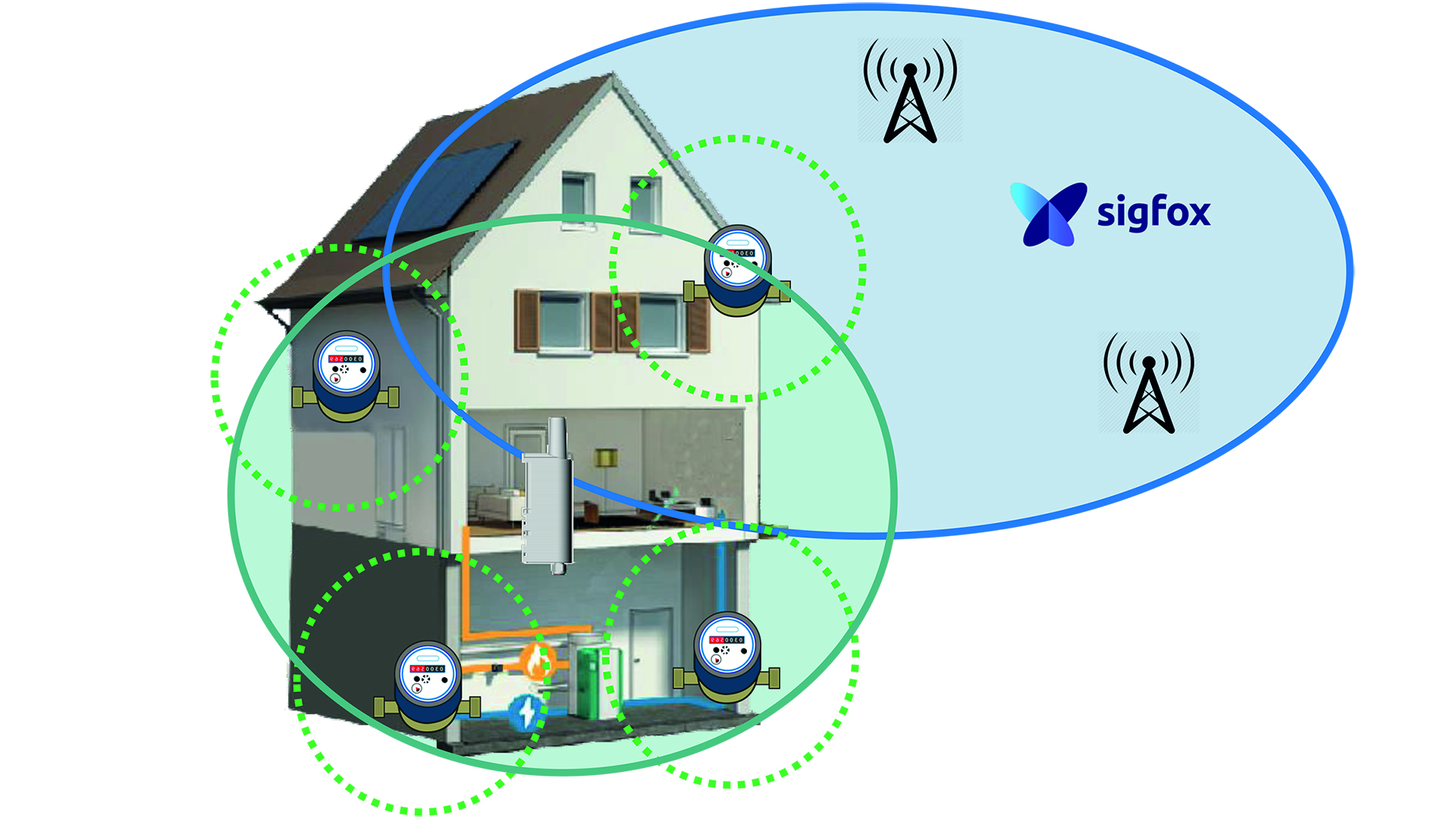 Sigfox repeaters | Pushing the limits of communication technology | MCS