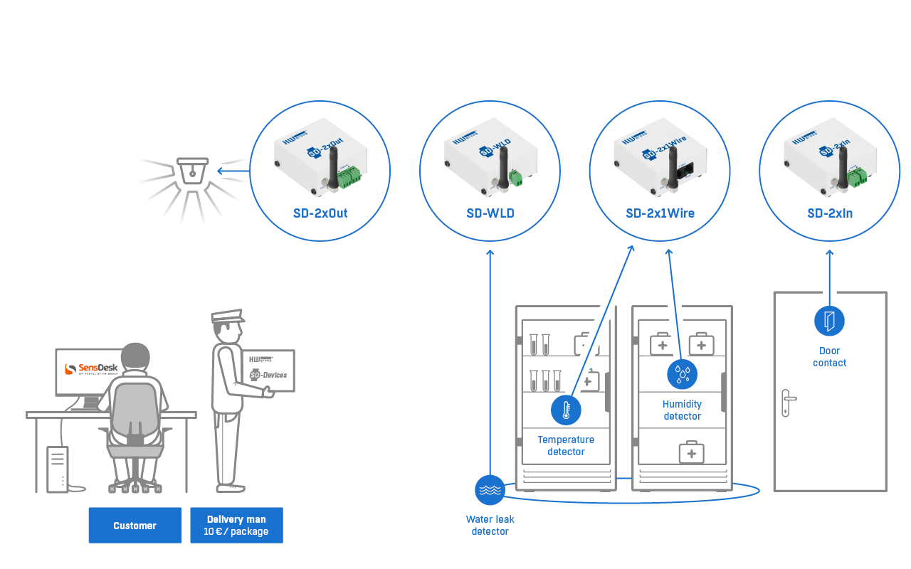 HWg SD 2x1Wire SensDesk monitoring unit | Producten | MCS