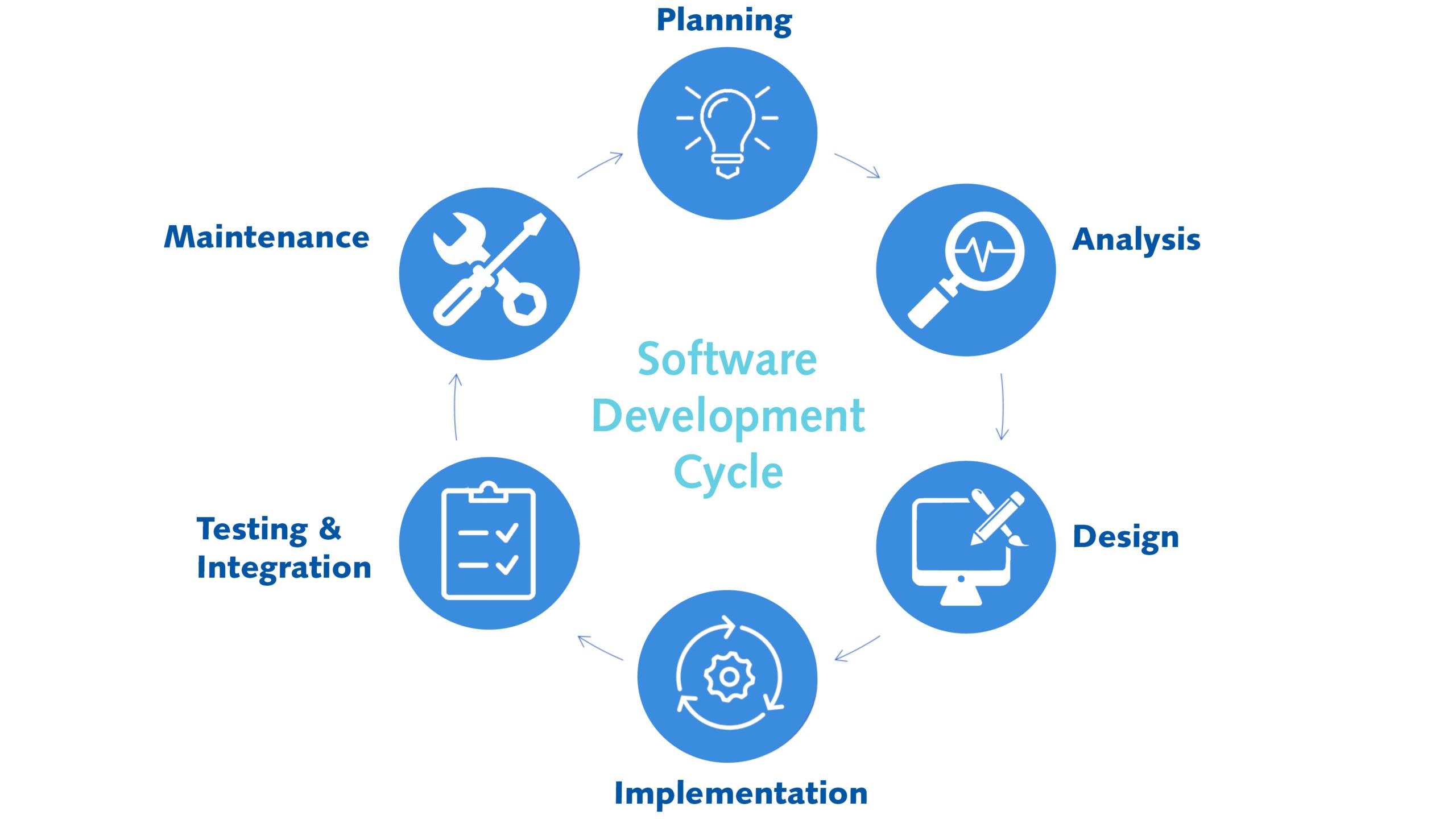 IoT Software ontwikkeling   Pushing the limits of communication technology   MCS