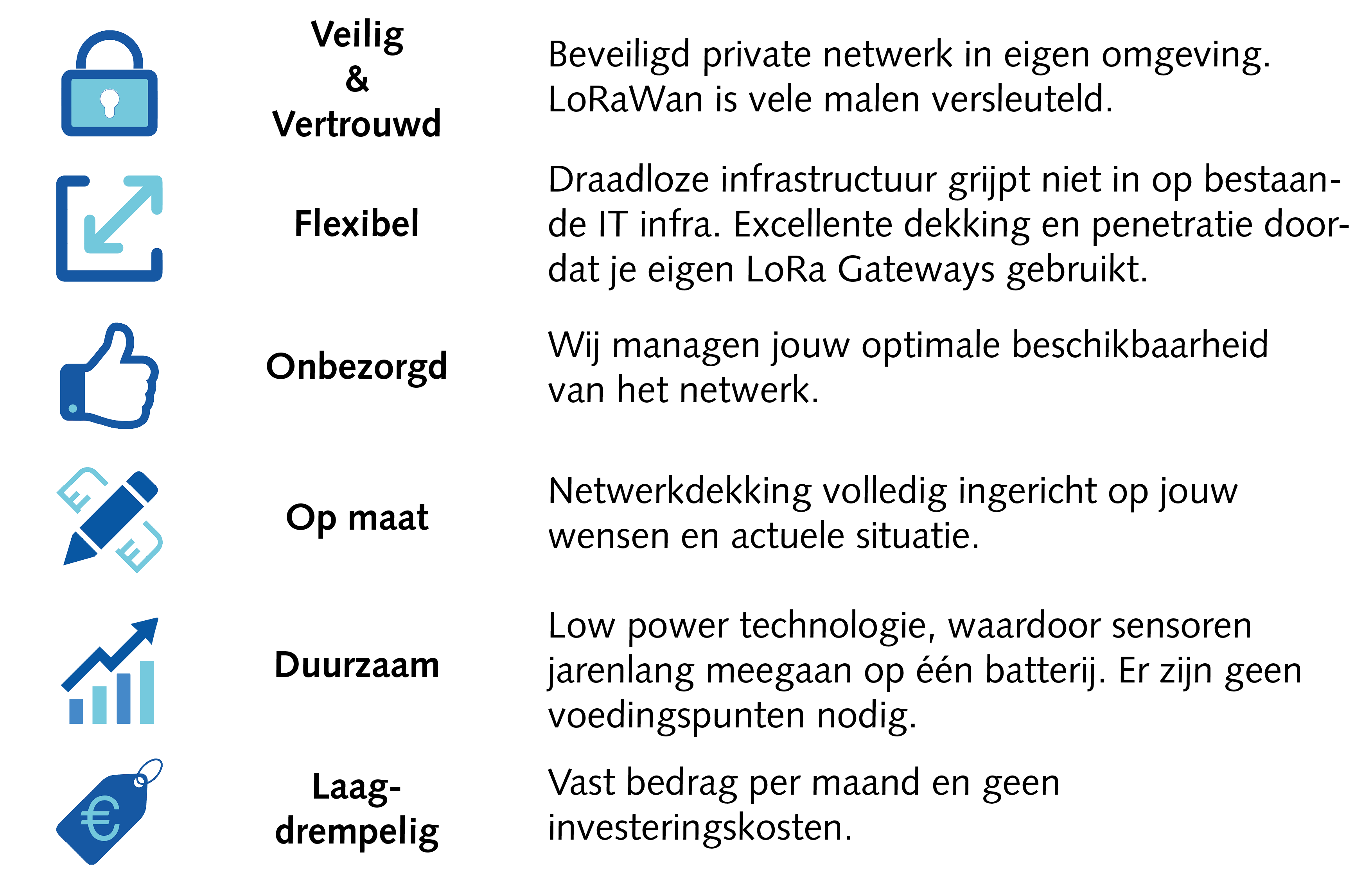 Voordelen Private Connect LoRa MCS